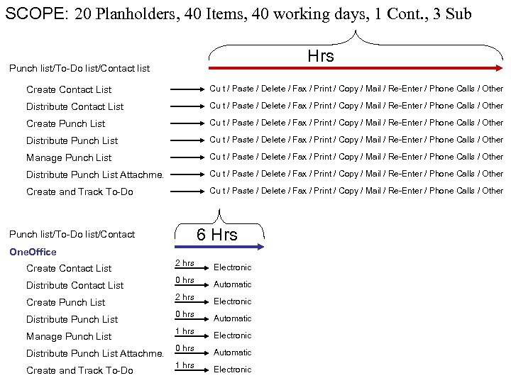 SCOPE: 20 Planholders, 40 Items, 40 working days, 1 Cont. , 3 Sub Hrs