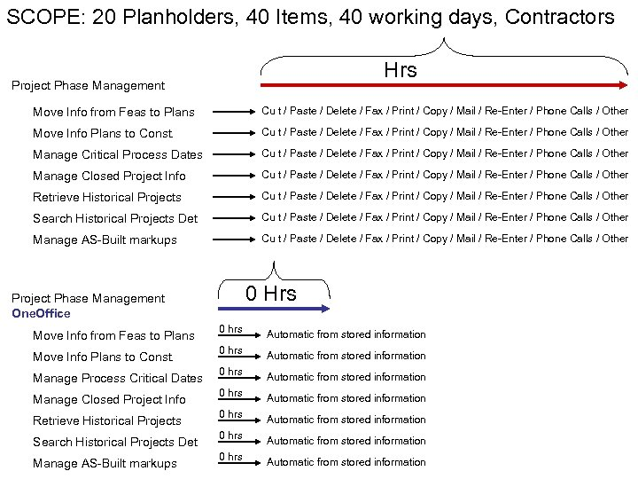 SCOPE: 20 Planholders, 40 Items, 40 working days, Contractors Hrs Project Phase Management Move