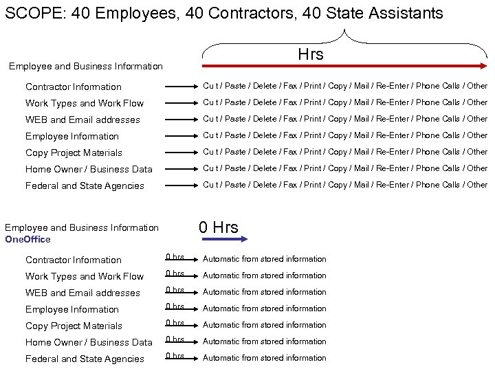 SCOPE: 40 Employees, 40 Contractors, 40 State Assistants Hrs Employee and Business Information Contractor