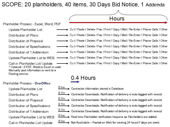 SCOPE: 20 planholders, 40 items, 30 Days Bid Notice, 1 Addenda Hours Planholder Process