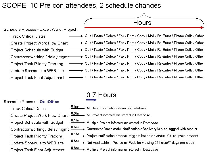 SCOPE: 10 Pre-con attendees, 2 schedule changes Hours Schedule Process - Excel, Word, Project
