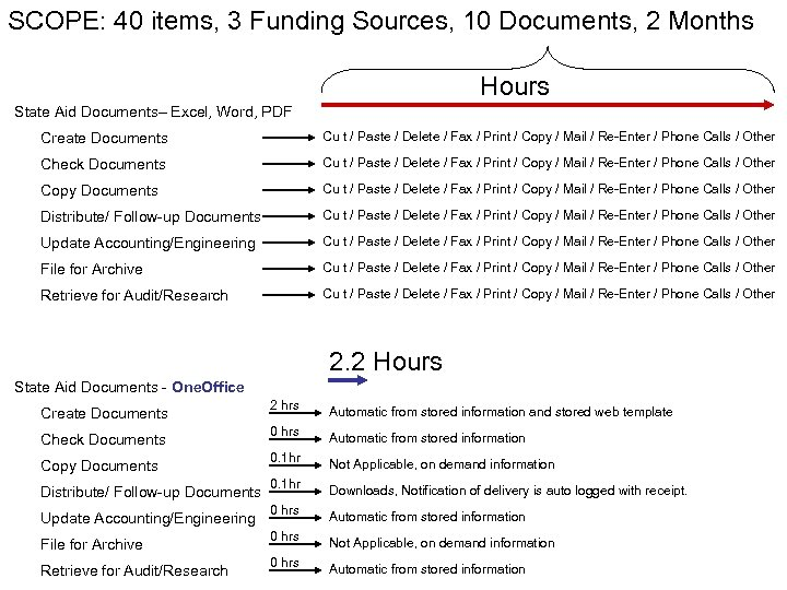 SCOPE: 40 items, 3 Funding Sources, 10 Documents, 2 Months Hours State Aid Documents–