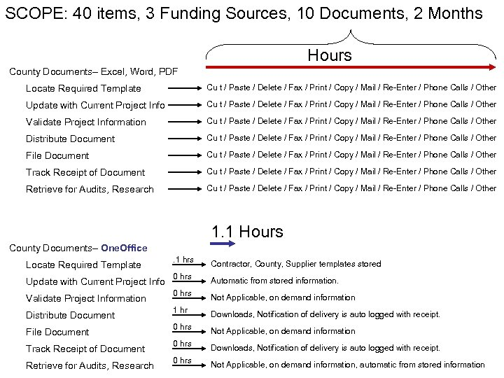 SCOPE: 40 items, 3 Funding Sources, 10 Documents, 2 Months Hours County Documents– Excel,