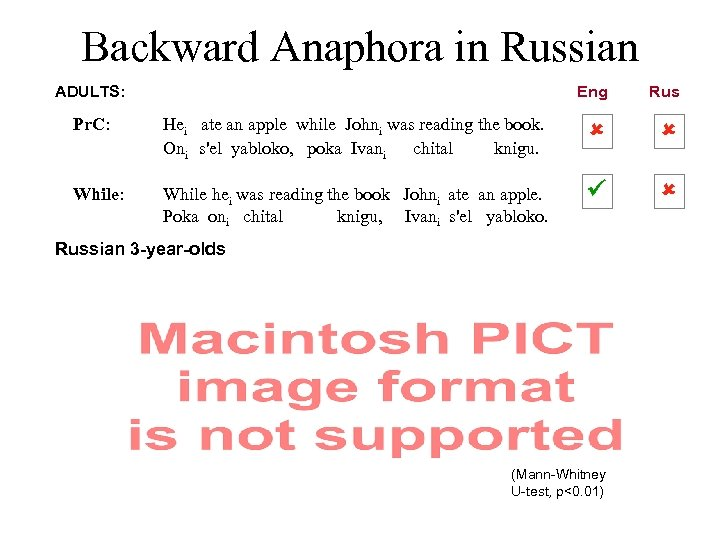 Backward Anaphora in Russian ADULTS: Eng Rus Pr. C: Hei ate an apple while