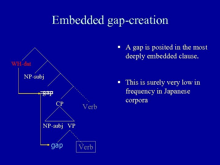 Embedded gap-creation § A gap is posited in the most deeply embedded clause. WH-dat
