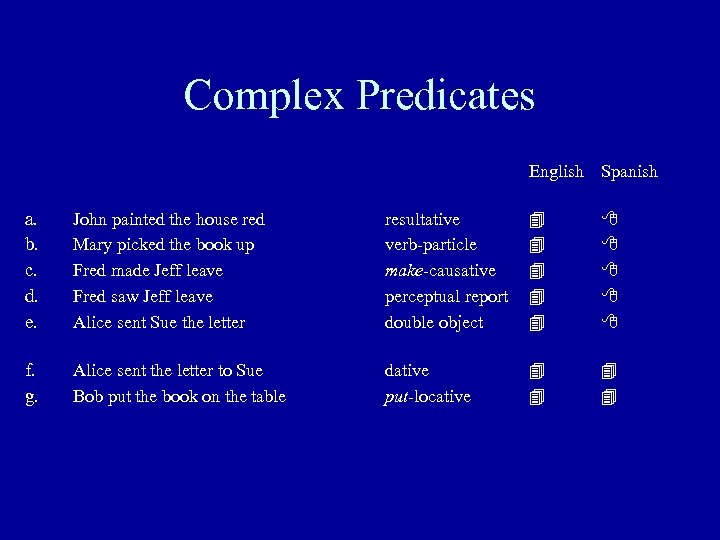 Complex Predicates English Spanish a. b. c. d. e. John painted the house red