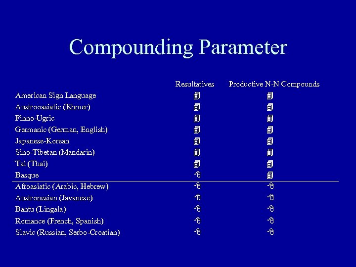 Compounding Parameter American Sign Language Austrooasiatic (Khmer) Finno-Ugric Germanic (German, English) Japanese-Korean Sino-Tibetan (Mandarin)