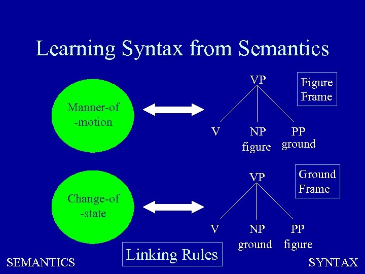 Learning Syntax from Semantics VP Manner-of -motion V NP PP figure ground VP Change-of