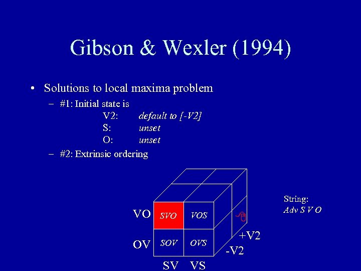 Gibson & Wexler (1994) • Solutions to local maxima problem – #1: Initial state