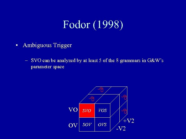 Fodor (1998) • Ambiguous Trigger – SVO can be analyzed by at least 5