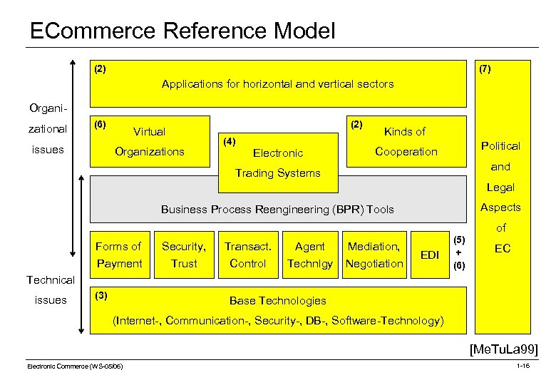 ECommerce Reference Model (2) (7) Applications for horizontal and vertical sectors Organizational (6) issues