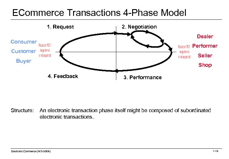 ECommerce Transactions 4 -Phase Model 1. Request 2. Negotiation Dealer Consumer Performer Customer Seller