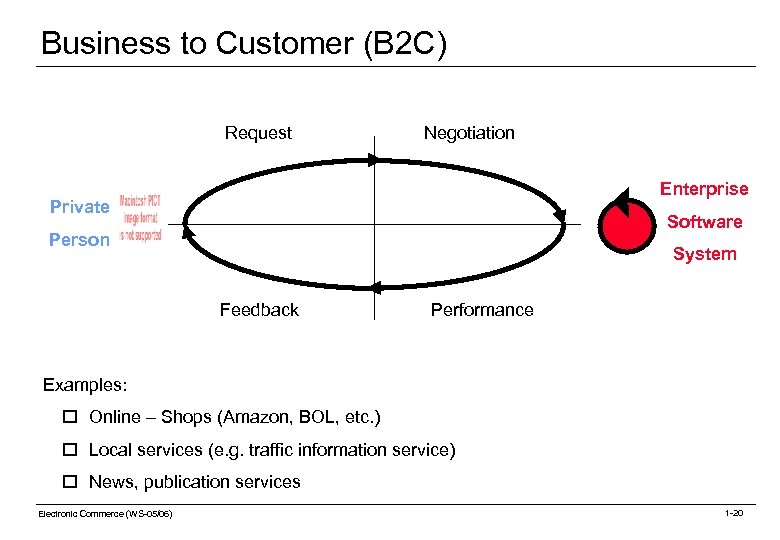 Business to Customer (B 2 C) Request Negotiation Enterprise Private Software Person System Feedback
