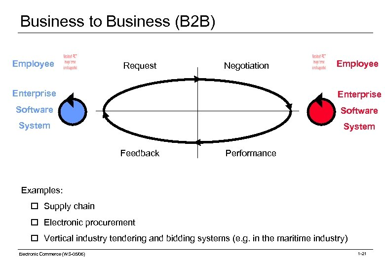 Business to Business (B 2 B) Employee Request Negotiation Employee Enterprise Software System Feedback