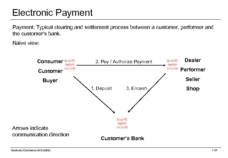 Electronic Payment: Typical clearing and settlement process between a customer, performer and the customer's