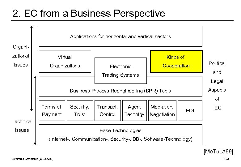 2. EC from a Business Perspective Applications for horizontal and vertical sectors Organizational Virtual
