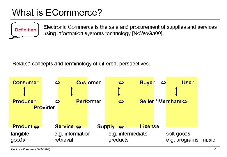 What is ECommerce? Definition Electronic Commerce is the sale and procurement of supplies and