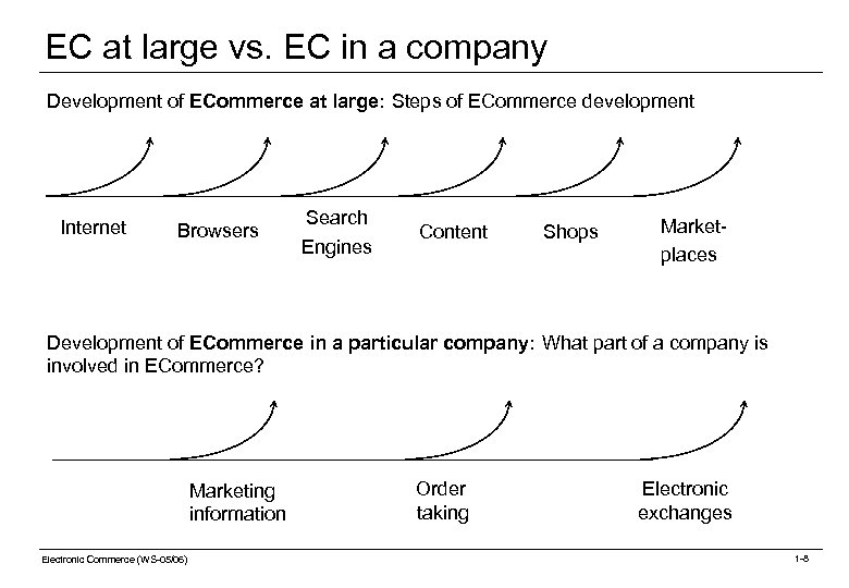 EC at large vs. EC in a company Development of ECommerce at large: Steps