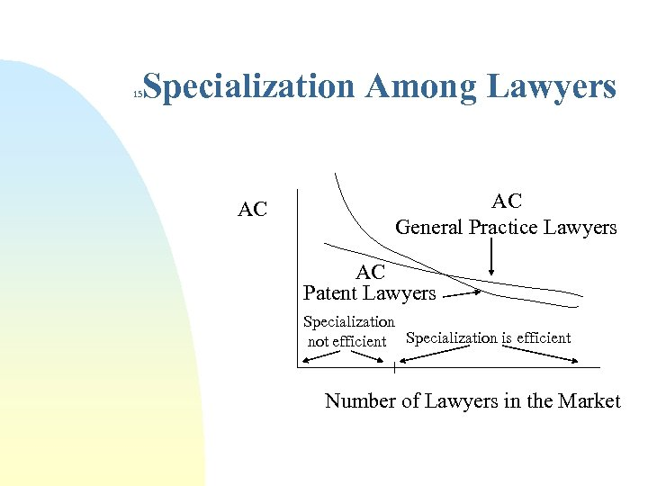 Specialization Among Lawyers 15 AC AC General Practice Lawyers AC Patent Lawyers Specialization not