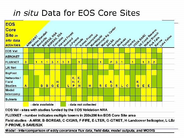 in situ Data for EOS Core Sites 18 ORNL DAAC