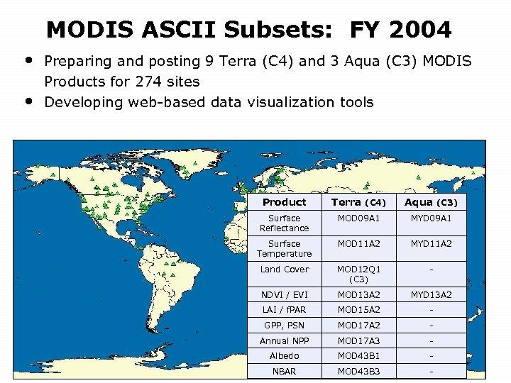 MODIS ASCII Subsets: FY 2004 • • Preparing and posting 9 Terra (C 4)