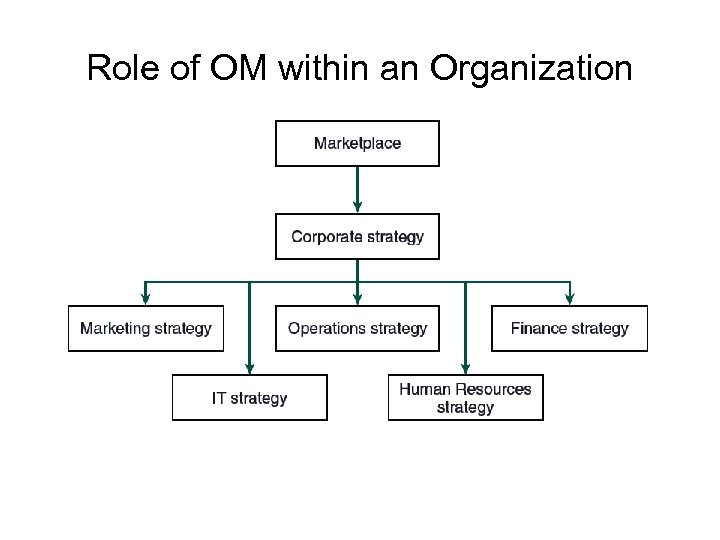 Role of OM within an Organization