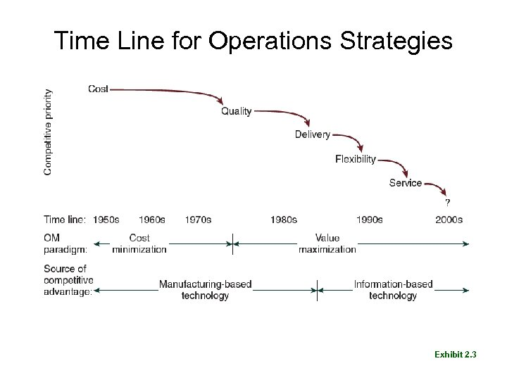 Time Line for Operations Strategies Exhibit 2. 3