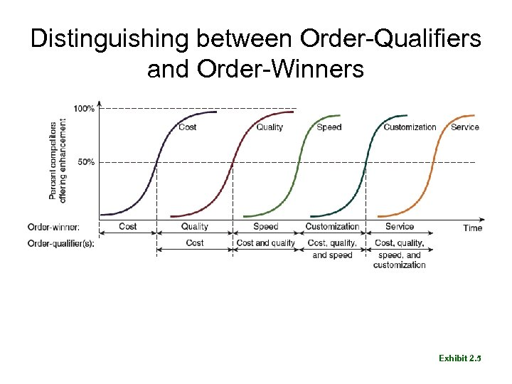 Distinguishing between Order-Qualifiers and Order-Winners Exhibit 2. 5
