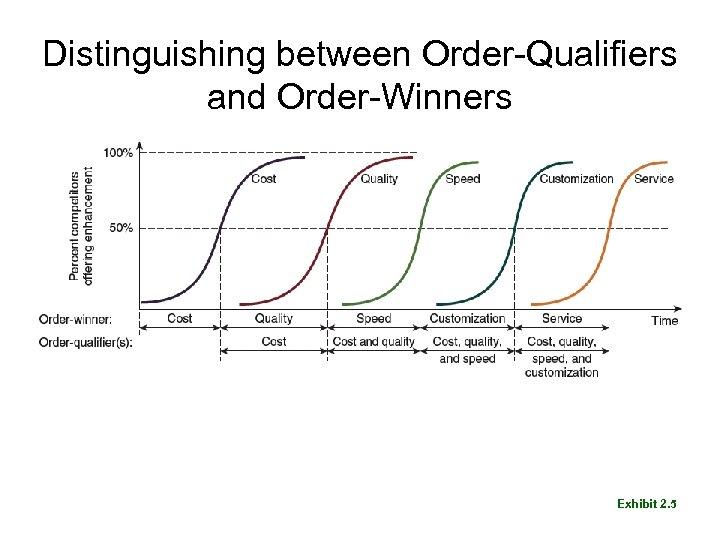 Distinguishing between Order-Qualifiers and Order-Winners Exhibit 2. 5