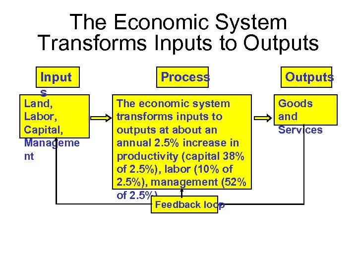 The Economic System Transforms Inputs to Outputs Input s Land, Labor, Capital, Manageme nt