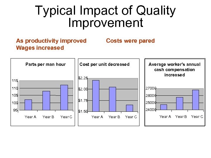 Typical Impact of Quality Improvement As productivity improved Wages increased Parts per man hour