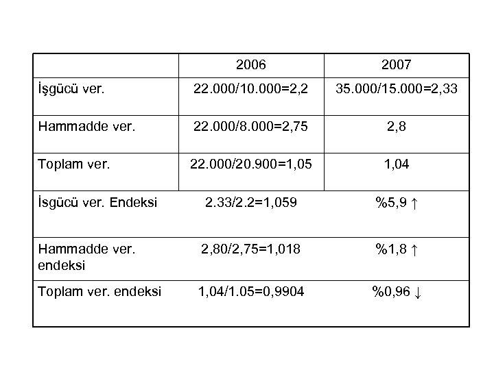 2006 2007 İşgücü ver. 22. 000/10. 000=2, 2 35. 000/15. 000=2, 33 Hammadde ver.