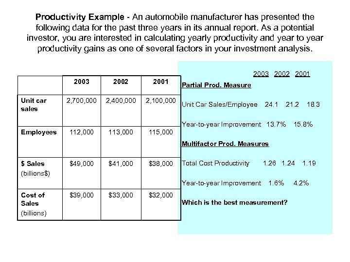 Productivity Example - An automobile manufacturer has presented the following data for the past