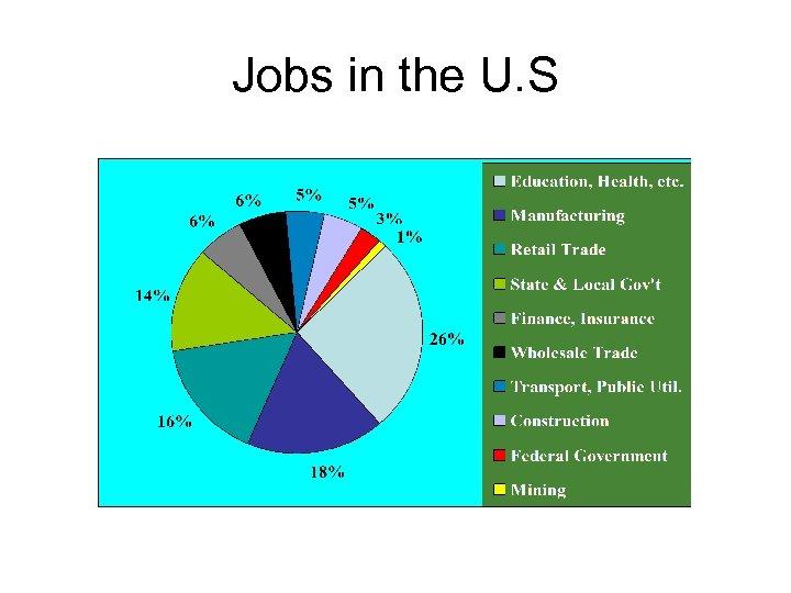 Jobs in the U. S