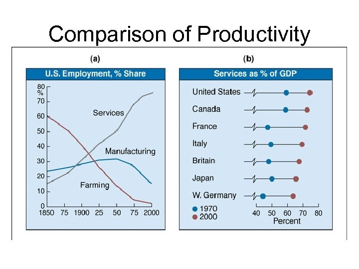 Comparison of Productivity