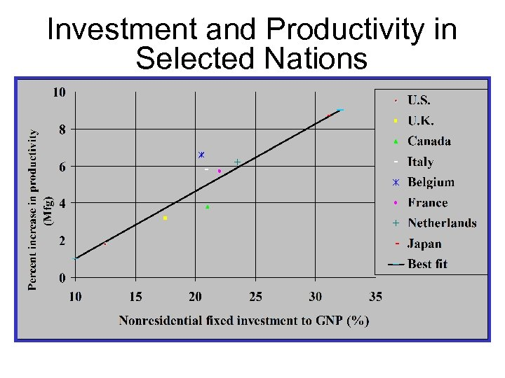 Investment and Productivity in Selected Nations