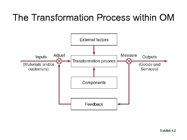 The Transformation Process within OM Exhibit 1. 2