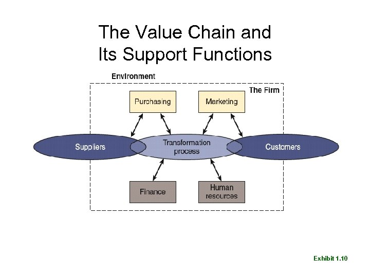 The Value Chain and Its Support Functions Exhibit 1. 10