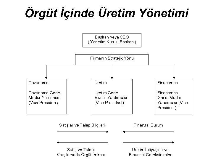 Örgüt İçinde Üretim Yönetimi Başkan veya CEO ( Yönetim Kurulu Başkanı) Firmanın Stratejik Yönü