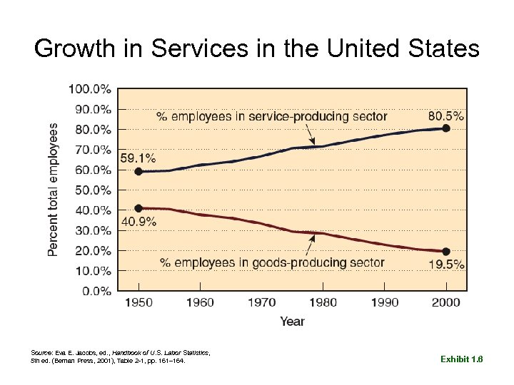 Growth in Services in the United States Source: Eva E. Jacobs, ed. , Handbook