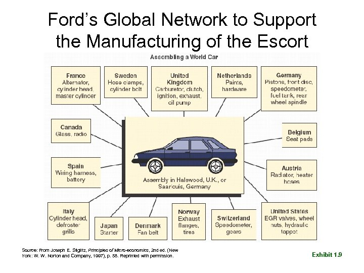 Ford's Global Network to Support the Manufacturing of the Escort Source: From Joseph E.