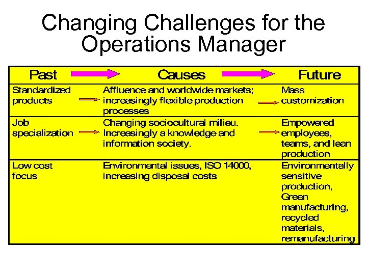 Changing Challenges for the Operations Manager