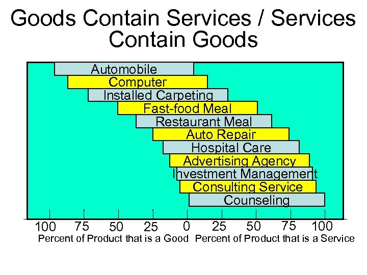 Goods Contain Services / Services Contain Goods Automobile Computer Installed Carpeting Fast-food Meal Restaurant