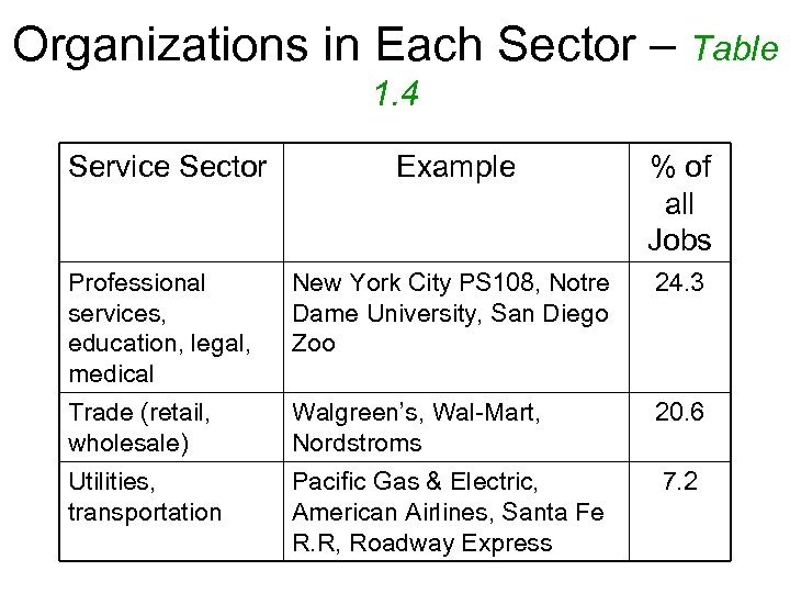 Organizations in Each Sector – Table 1. 4 Service Sector Example % of all