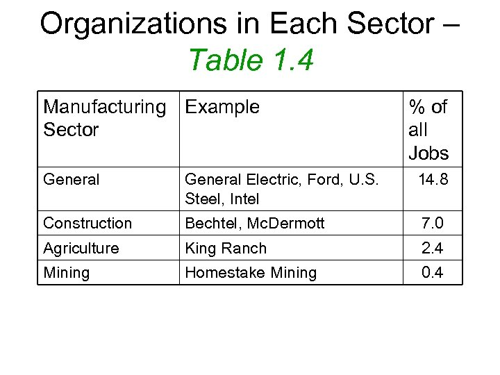 Organizations in Each Sector – Table 1. 4 Manufacturing Example Sector % of all