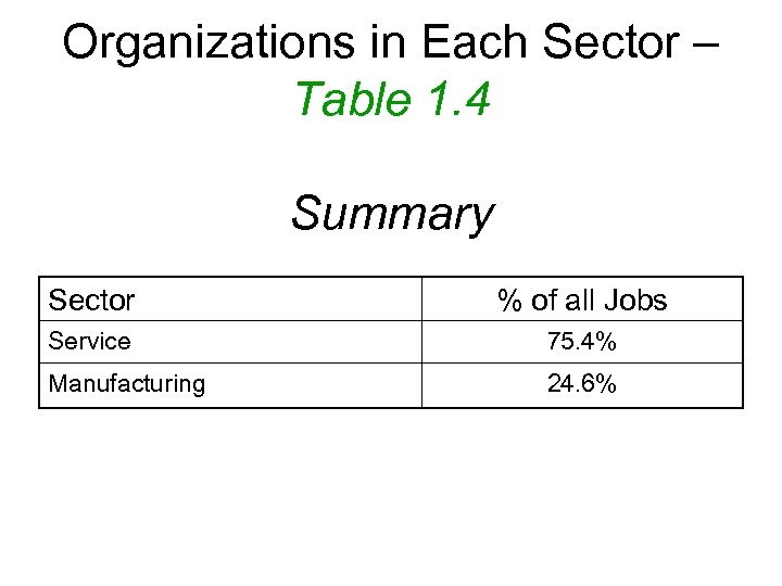 Organizations in Each Sector – Table 1. 4 Summary Sector % of all Jobs