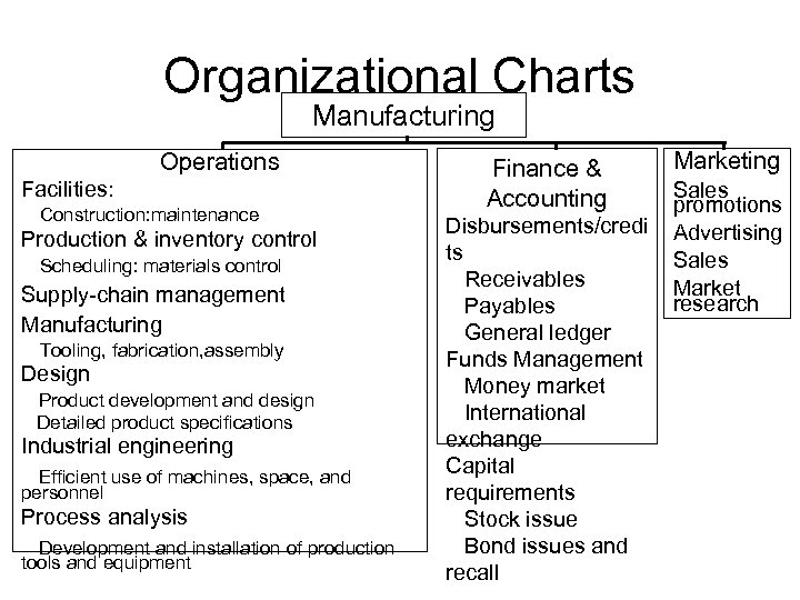Organizational Charts Manufacturing Operations Facilities: Construction: maintenance Production & inventory control Scheduling: materials control