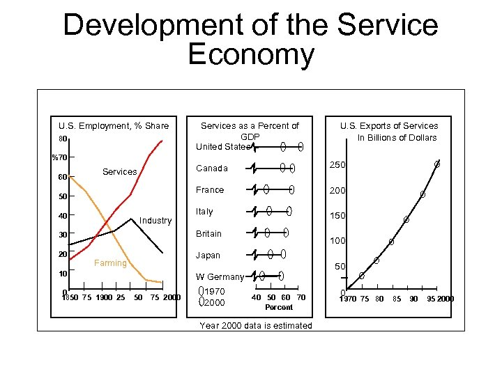 Development of the Service Economy U. S. Employment, % Share 80 Services as a