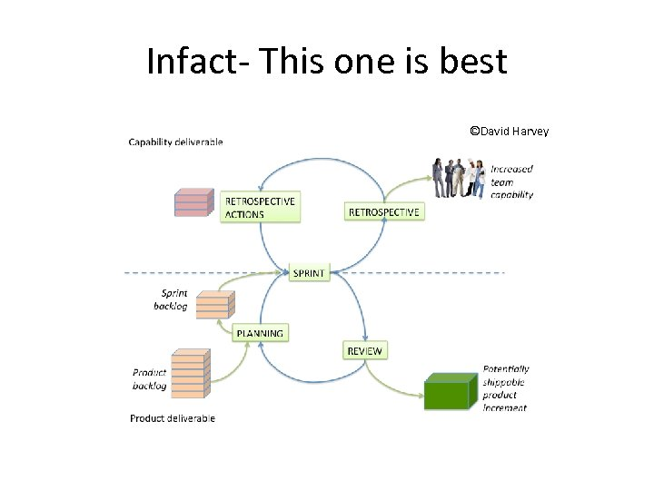 Infact- This one is best ©David Harvey