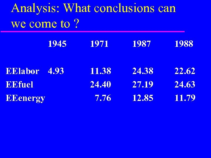 Analysis: What conclusions can we come to ? 1945 1971 1987 1988 EElabor 4.